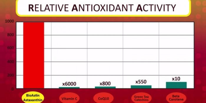 Super Antioxidante Astaxantina